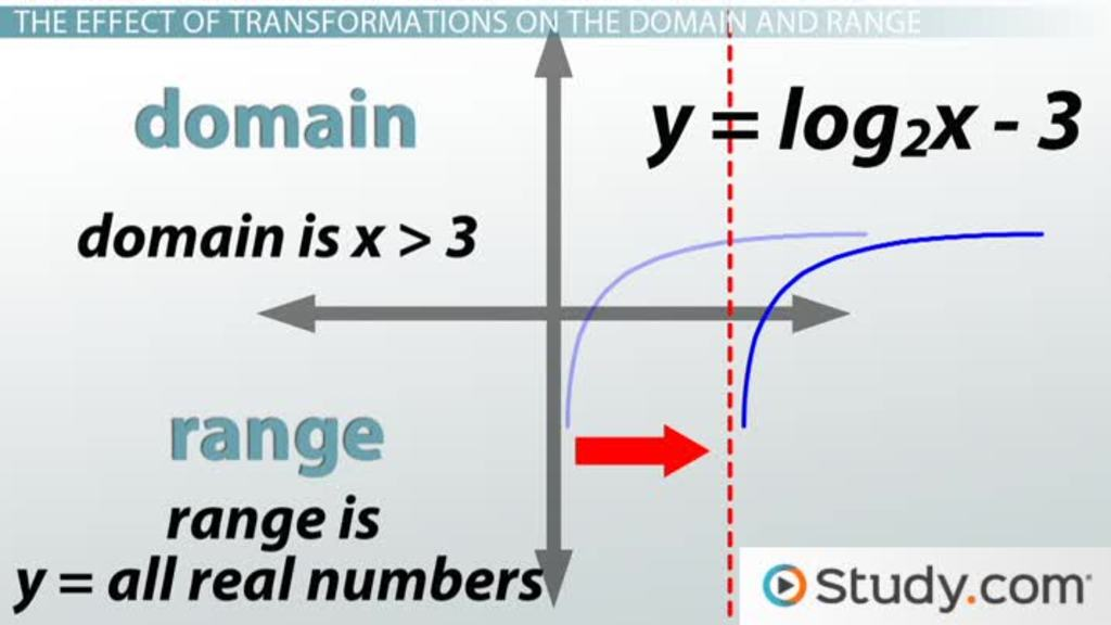 How To Graph Logarithms Transformations And Effects On Domainrange