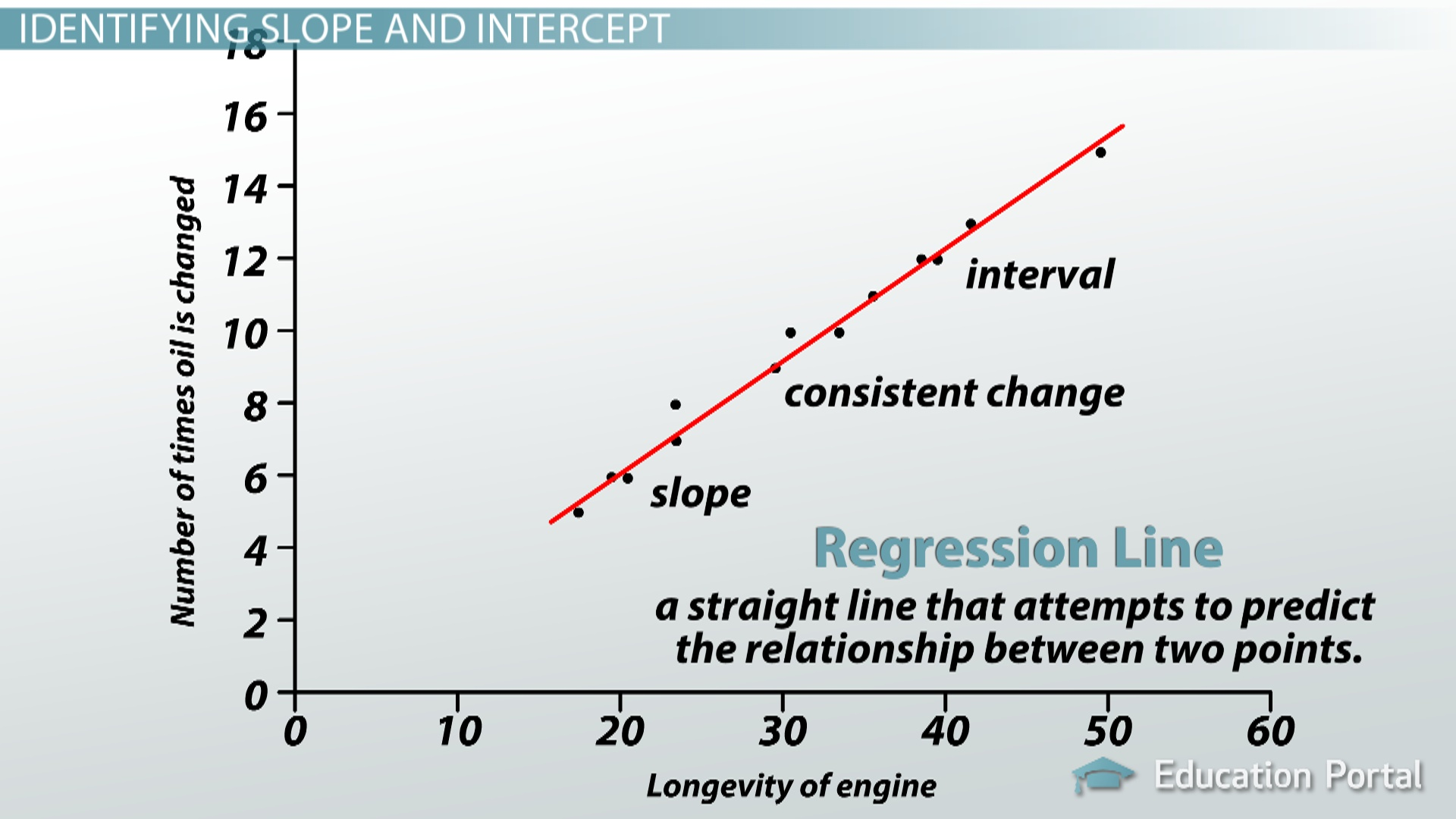 Interpreting The Slope Intercept Of A Linear Model Video