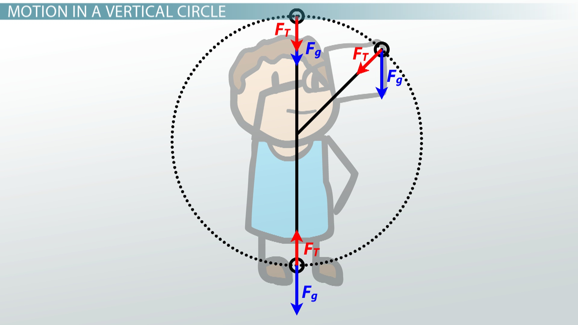 motion in a vertical circle pdf