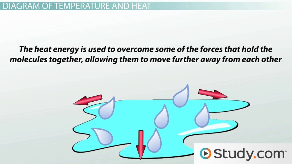 Changes In Heat And Energy Diagrams Video Lesson Transcript