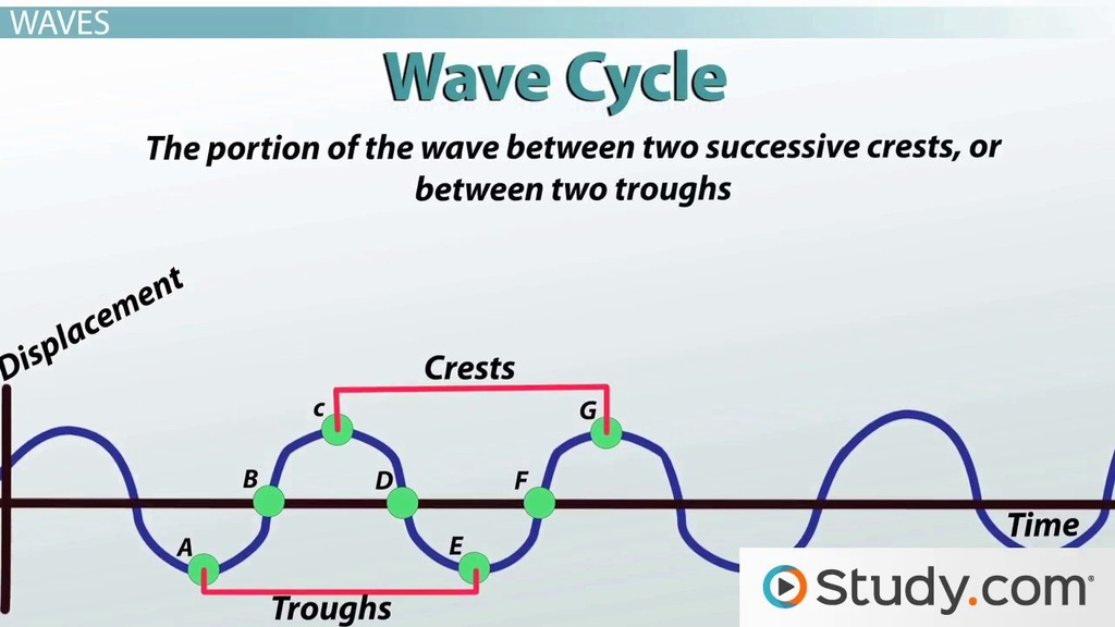 Vibrations And Waves Energy And Motion Video Lesson Transcript