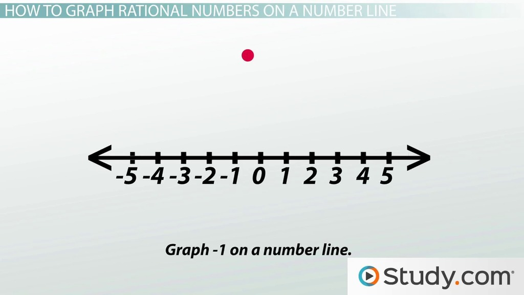 Graphing Rational Numbers on a Number Line - Video & Lesson