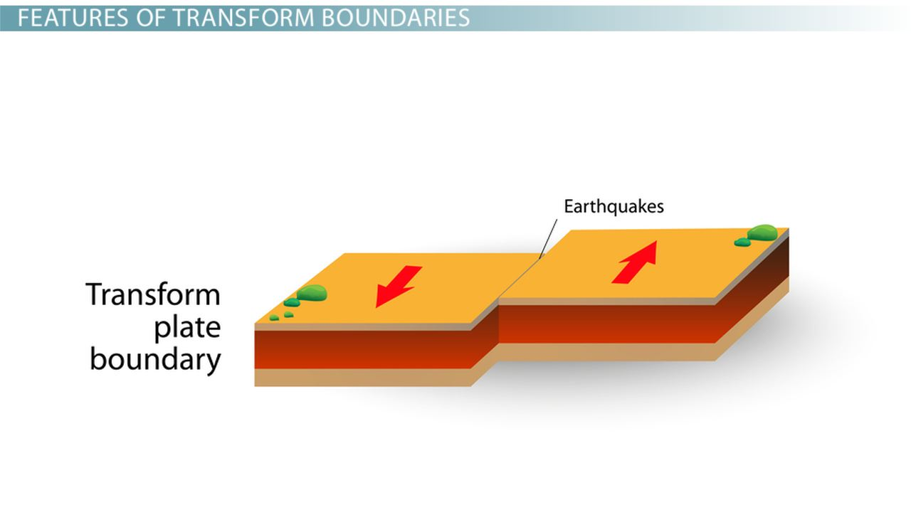 Transform Boundary Definition Facts Examples