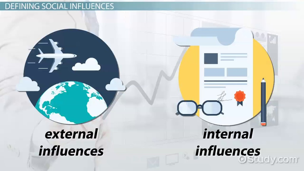 what external and internal influences affect What influences how a business sells its products - and itself in this lesson, you will learn more about external influences that affect the.