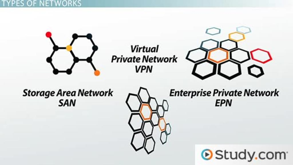 Types Of Networks Lan Wan Wlan Man San Pan Epn Vpn Video