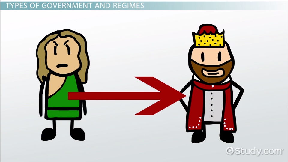 types of political regimes amp their characteristics video