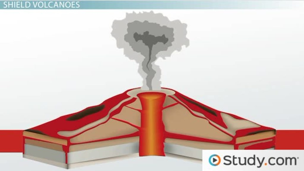 Types Of Volcanoes Shield Cinder Cones Composite Cones Video
