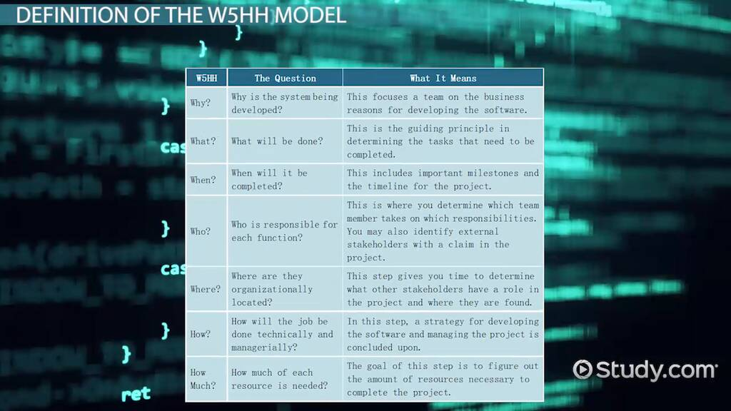 The W5hh Principle In Software Project Management Definition Examples Video Lesson Transcript Study Com