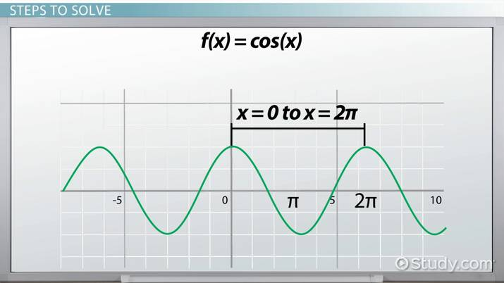 How to Find the Period of Cosine Functions - Video & Lesson