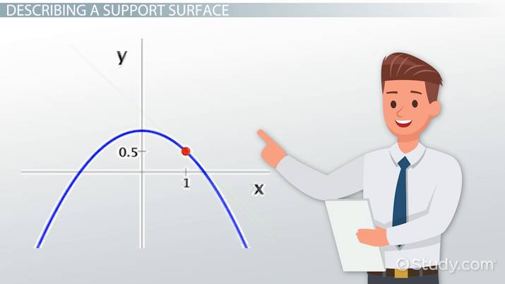 Tangent Plane to the Surface