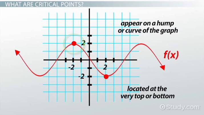 Finding Critical Points in Calculus: Function & Graph - Video