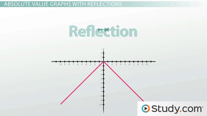 Graphing Absolute Value Equations Dilations Reflections