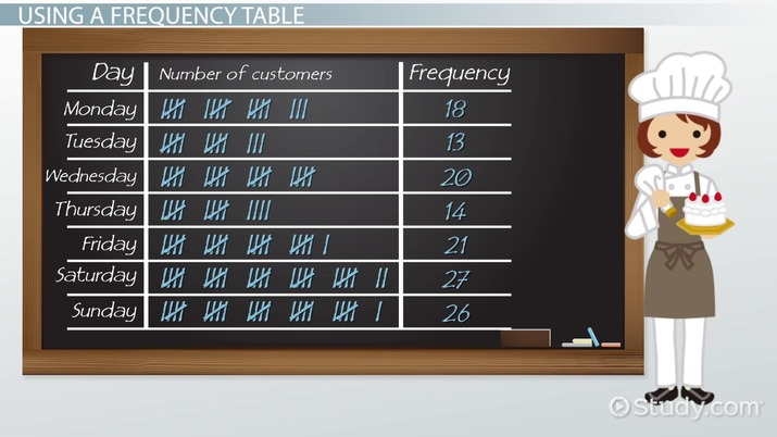 what is a frequency table  - definition  u0026 examples