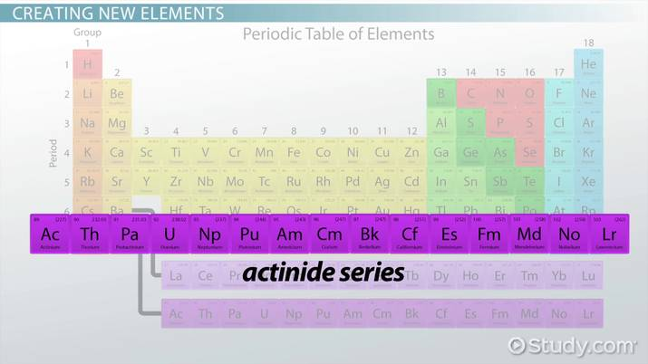 Actinide Series Elements Periodic Table Video Lesson