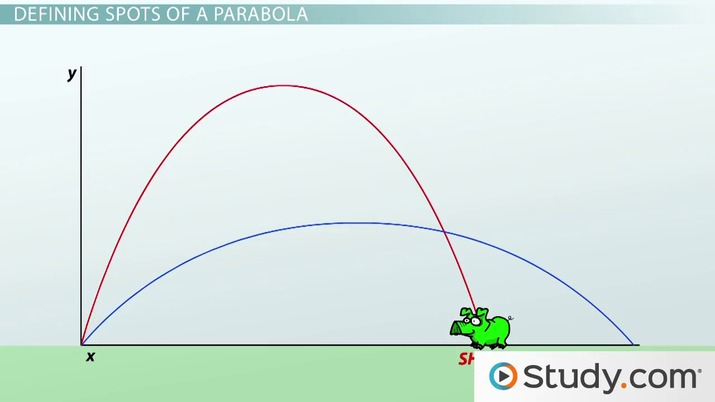 Is a satellite dish a parabola? | Study com