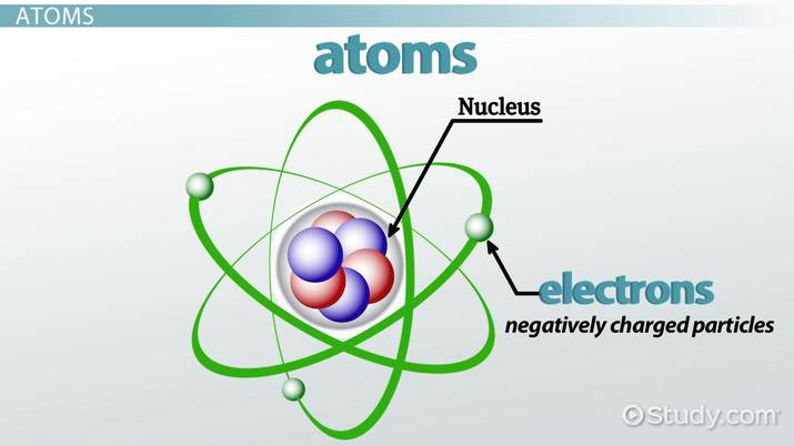 What Are Atoms Molecules Definition Differences Video