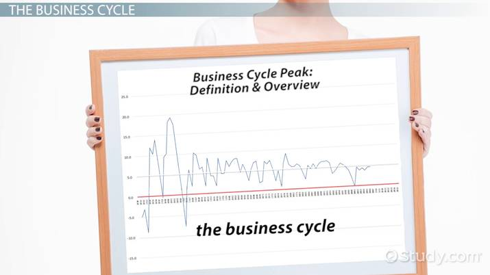 Business Cycle Peak Definition Overview Video Lesson