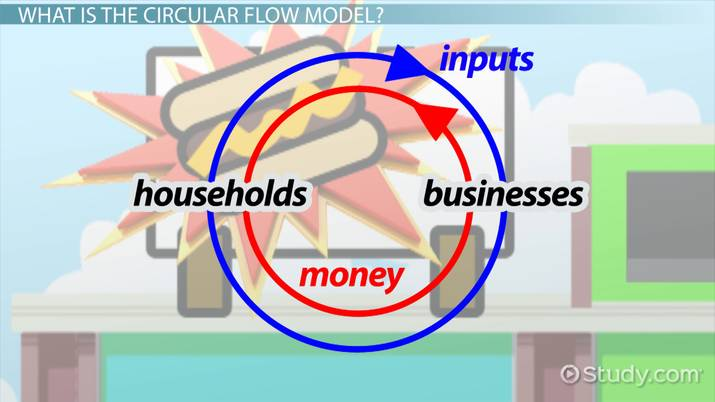 what role does money play in the circular flow model