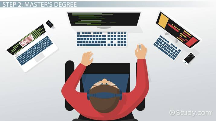 Become A Software Designer Step By Step Career Guide