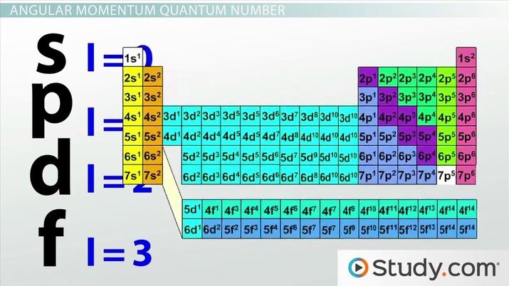 Four quantum numbers principal angular momentum magnetic spin four quantum numbers principal angular momentum magnetic spin video lesson transcript study fandeluxe Image collections