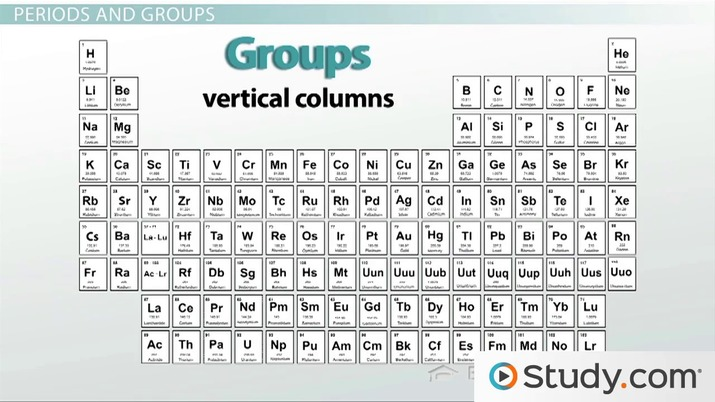 the periodic table properties of groups and periods video lesson transcript studycom