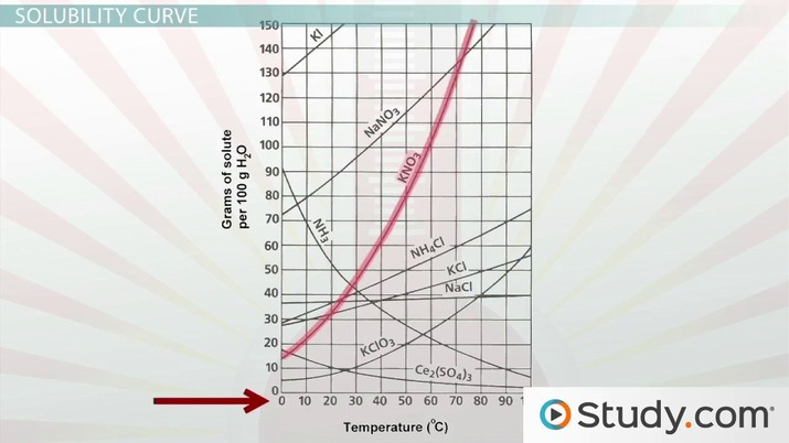 Solubility And Solubility Curves Video Lesson Transcript