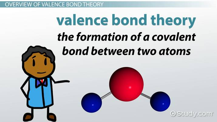 Valence Bond Theory of Coordination Compounds - Video