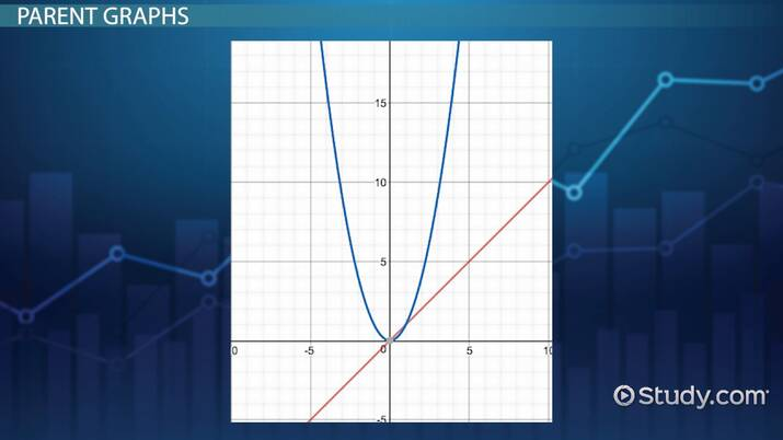 Comparing Graphs of Quadratic & Linear Functions