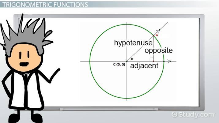 Domain & Range of Trigonometric Functions & Their Inverses