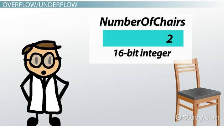 8, 16, 32, 64 & 128-bit Integers - Video & Lesson Transcript