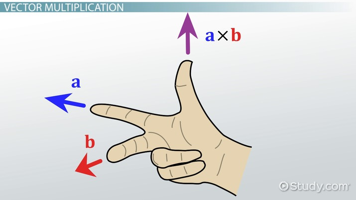 Cross Product & Right Hand Rule: Definition, Formula & Examples