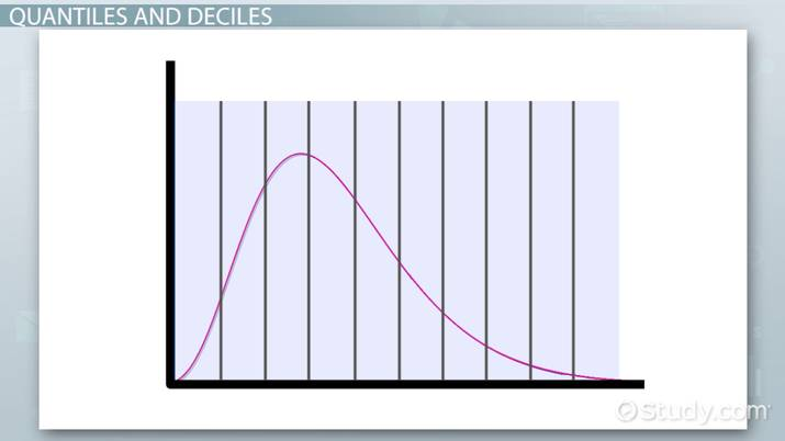 Deciles in a Data Set: Definition, Formula & Examples