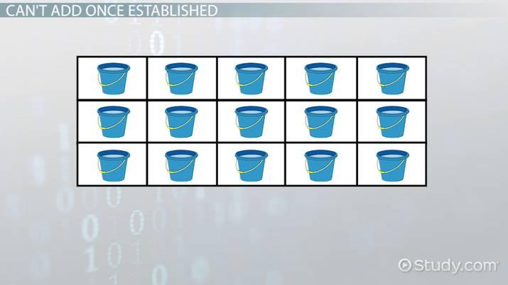 Adding to Arrays in Java - Video & Lesson Transcript | Study com
