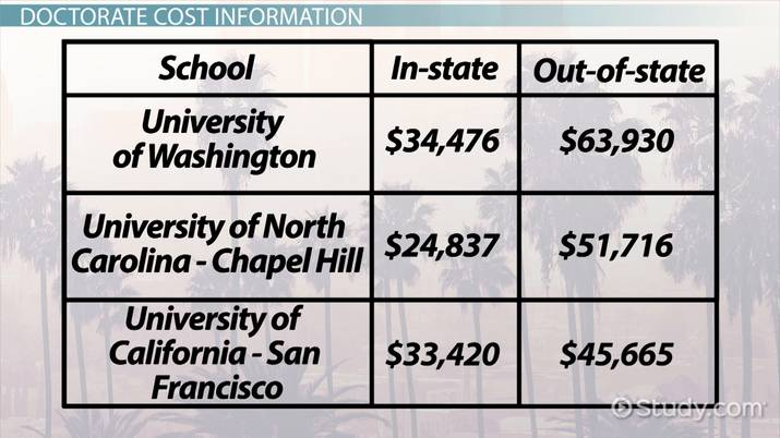 How Much Does a Doctorate Degree Cost?