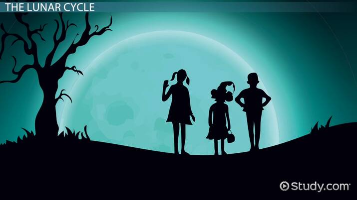 What is a Waning Moon? - Definition, Facts & Phases