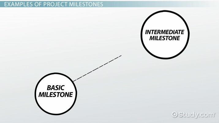 what are milestones in project management definition examples