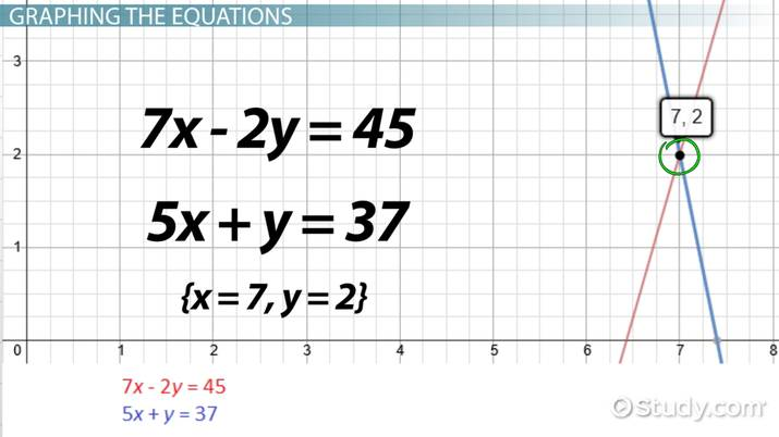 How to Solve Simultaneous Equations - Video & Lesson