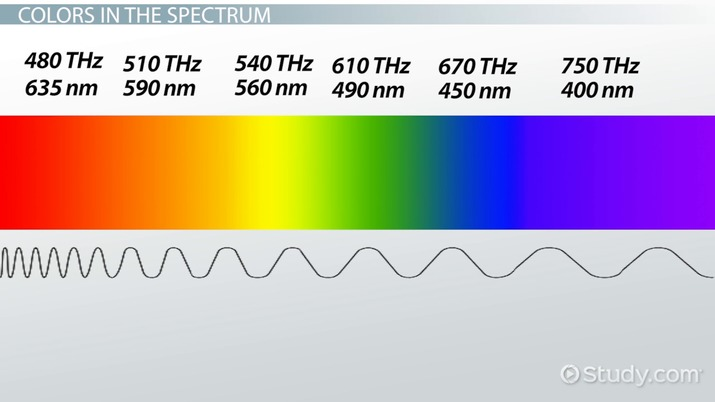 The Nature Of Light Origin Spectrum Color Frequency Video