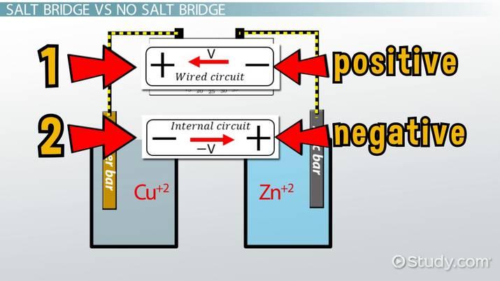 Electrochemical Salt Bridge: Definition & Purpose - Video