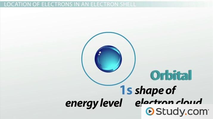 The Electron Shell - Video & Lesson Transcript   Study com