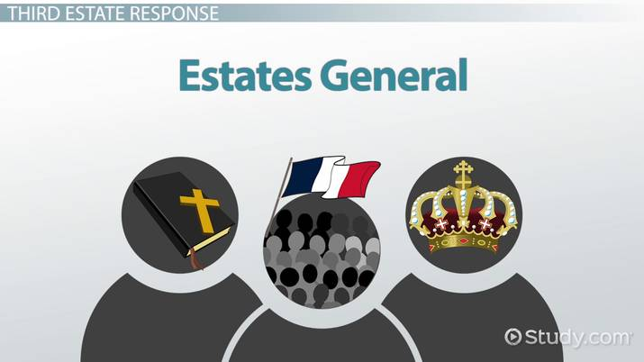 The Estates General Meeting and the French Revolution