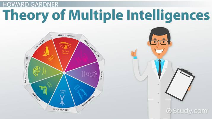 image about Howard Gardner Multiple Intelligences Test Printable called What is Gardners Principle of A number of Intelligences? - Movie