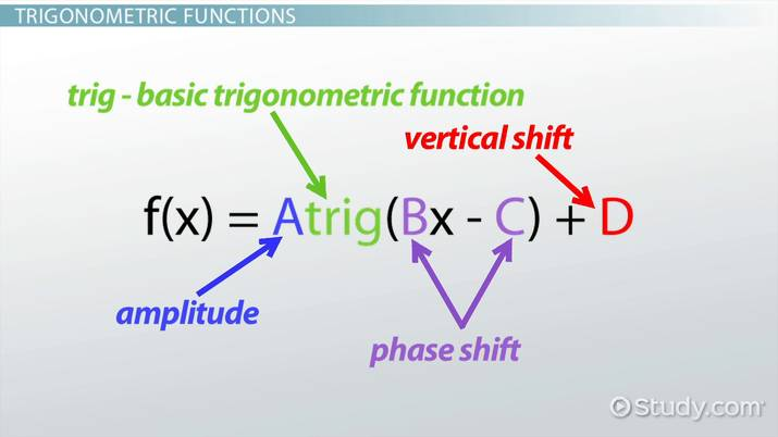 How to Graph Trigonometric Functions - Video & Lesson