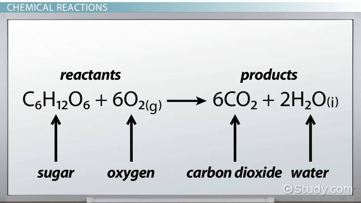 Hess's Law: Definition, Formula & Examples - Video & Lesson