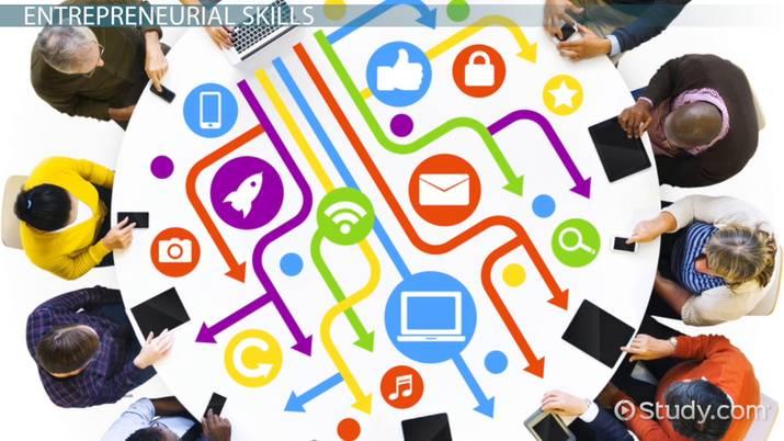 Entrepreneurs: Required Skills & Competencies - Video