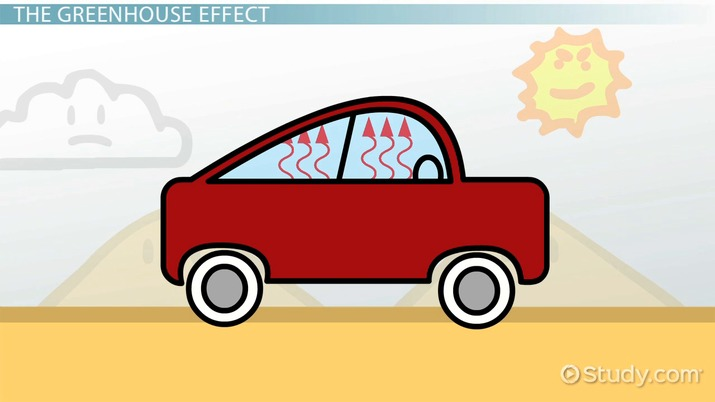 What Is Greenhouse Gas Definition Causes Effects Video