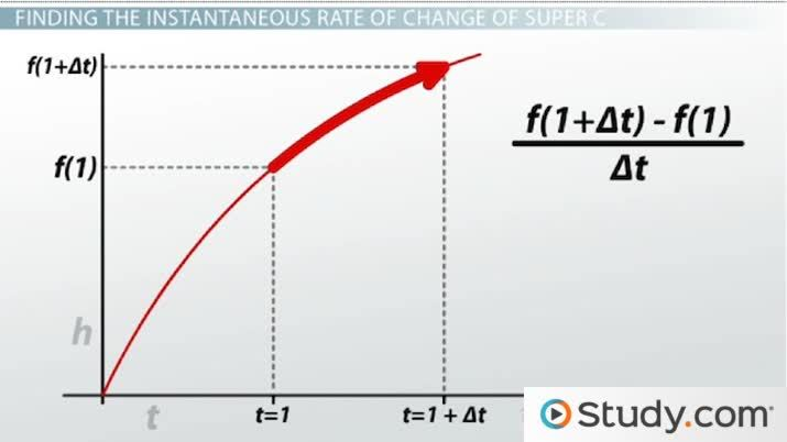 Derivatives: Graphical Representations - Video & Lesson