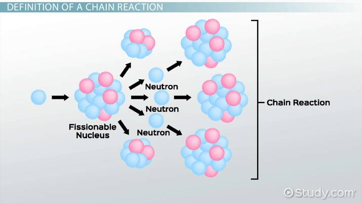 photograph relating to Chain Reaction Word Game Printable called Vital M Handling Chain Reactions - Movie Lesson