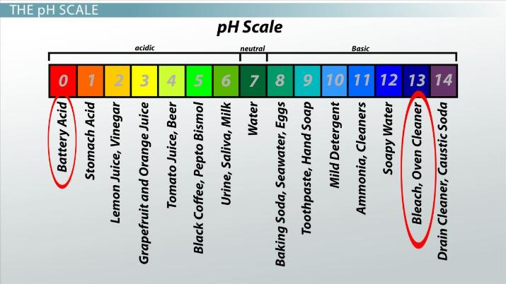 Acidic Basic Neutral Solutions Determining PH Video