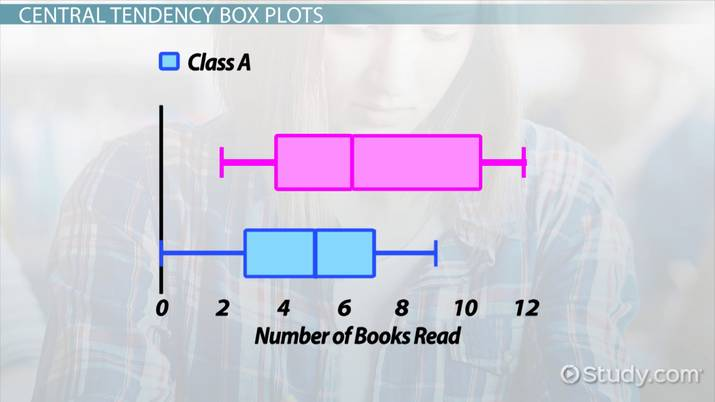 Central Tendency Dot Plots Histograms Amp Box Plots